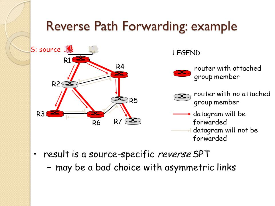 Reverse Path Forwarding: example result is a source-specific reverse SPT –may be a bad choice with asymmetric links R1 R2 R3 R4 R5 R6 R7 router with attached group member router with no attached group member datagram will be forwarded LEGEND S: source datagram will not be forwarded
