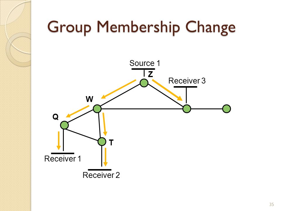 Group Membership Change 35 Source 1 Receiver 1 Receiver 2 Z W Q T Receiver 3