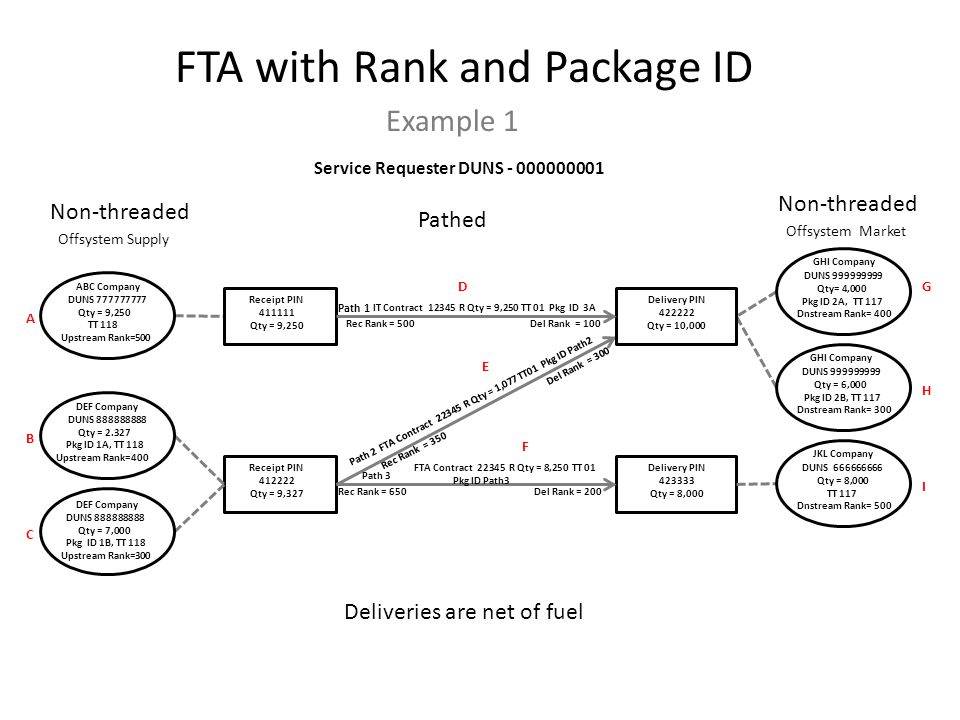 FTA with Rank and Package ID Example 1 Deliveries are net of fuel Non-threaded Pathed Non-threaded Receipt PIN 411111 Qty = 9,250 Receipt PIN 412222 Qty = 9,327 Delivery PIN 422222 Qty = 10,000 Delivery PIN 423333 Qty = 8,000 ABC Company DUNS 777777777 Qty = 9,250 TT 118 Upstream Rank=500 DEF Company DUNS 888888888 Qty = 2.327 Pkg ID 1A, TT 118 Upstream Rank=400 DEF Company DUNS 888888888 Qty = 7,000 Pkg ID 1B, TT 118 Upstream Rank=300 GHI Company DUNS 999999999 Qty= 4,000 Pkg ID 2A, TT 117 Dnstream Rank= 400 Service Requester DUNS - 000000001 GHI Company DUNS 999999999 Qty = 6,000 Pkg ID 2B, TT 117 Dnstream Rank= 300 Path 1 Path 2 IT Contract 12345 R Qty = 9,250 TT 01 Pkg ID 3A FTA Contract 22345 R Qty = 1,077 TT01 Pkg ID Path2 JKL Company DUNS 666666666 Qty = 8,000 TT 117 Dnstream Rank= 500 Path 3 FTA Contract 22345 R Qty = 8,250 TT 01 Pkg ID Path3 Del Rank = 200 Rec Rank = 350 Offsystem Supply Offsystem Market Rec Rank = 500 I H G F E D C B A Del Rank = 100 Del Rank = 300 Rec Rank = 650