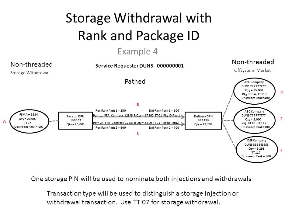 Example 4 Receipt DRN 139407 Qty = 20,000 Delivery DRN 333333 Qty = 19,298 Pathed Non-threaded One storage PIN will be used to nominate both injections and withdrawals Transaction type will be used to distinguish a storage injection or withdrawal transaction.