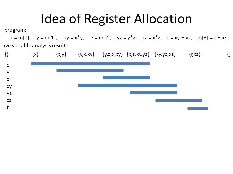 Idea of Register Allocation x = m[0]; y = m[1]; xy = x*y; z = m[2]; yz = y*z; xz = x*z; r = xy + yz; m[3] = r + xz x y z xy yz xz r {} {x} {x,y} {y,x,xy} {y,z,x,xy} {x,z,xy,yz} {xy,yz,xz} {r,xz} {} live variable analysis result: program: