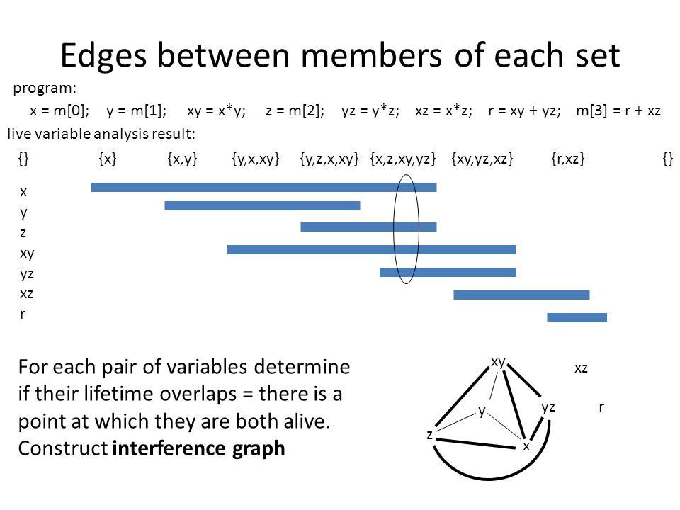 Edges between members of each set x = m[0]; y = m[1]; xy = x*y; z = m[2]; yz = y*z; xz = x*z; r = xy + yz; m[3] = r + xz x y z xy yz xz r {} {x} {x,y} {y,x,xy} {y,z,x,xy} {x,z,xy,yz} {xy,yz,xz} {r,xz} {} live variable analysis result: program: For each pair of variables determine if their lifetime overlaps = there is a point at which they are both alive.
