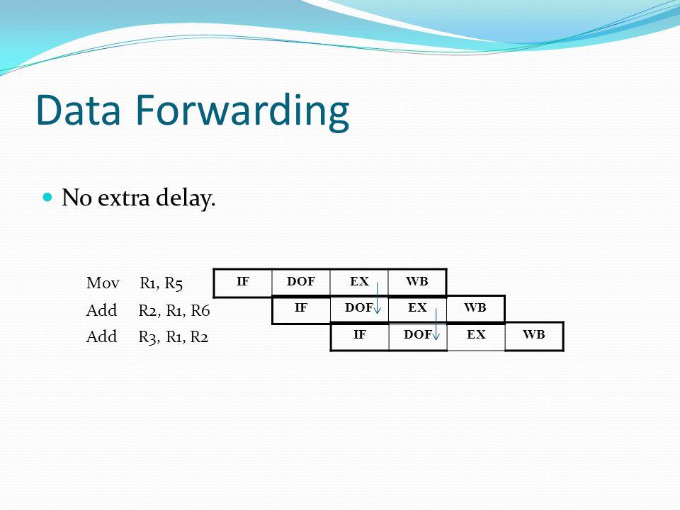 Data Forwarding No extra delay.