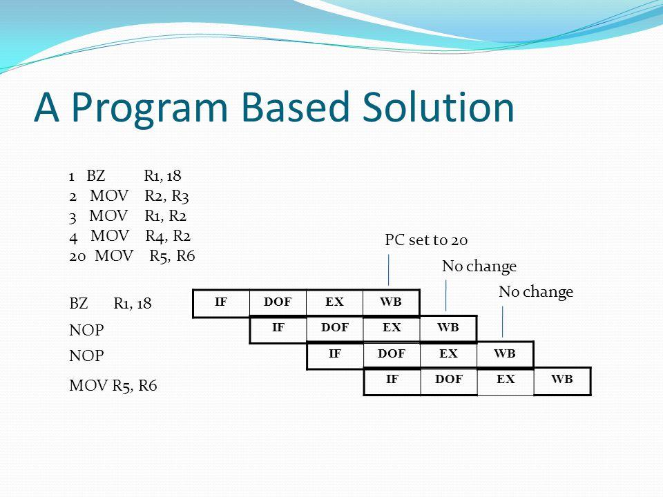A Program Based Solution 1 BZ R1, 18 2 MOV R2, R3 3 MOV R1, R2 4 MOV R4, R2 20 MOV R5, R6 IFDOFEXWB IFDOFEXWB IFDOFEXWB BZ R1, 18 NOP IFDOFEXWB MOV R5, R6 No change PC set to 20