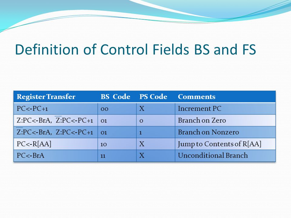 Definition of Control Fields BS and FS