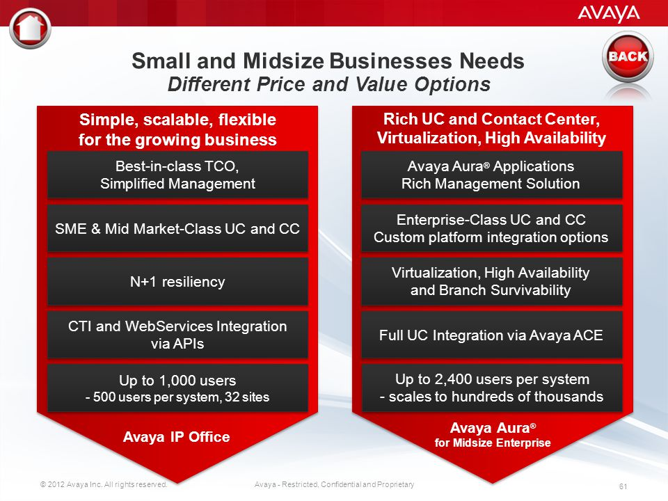 © 2012 Avaya Inc. All rights reserved. 60 Avaya - Restricted, Confidential and Proprietary Avaya Offers Choices One Size or Shape Does Not Fit All Bas