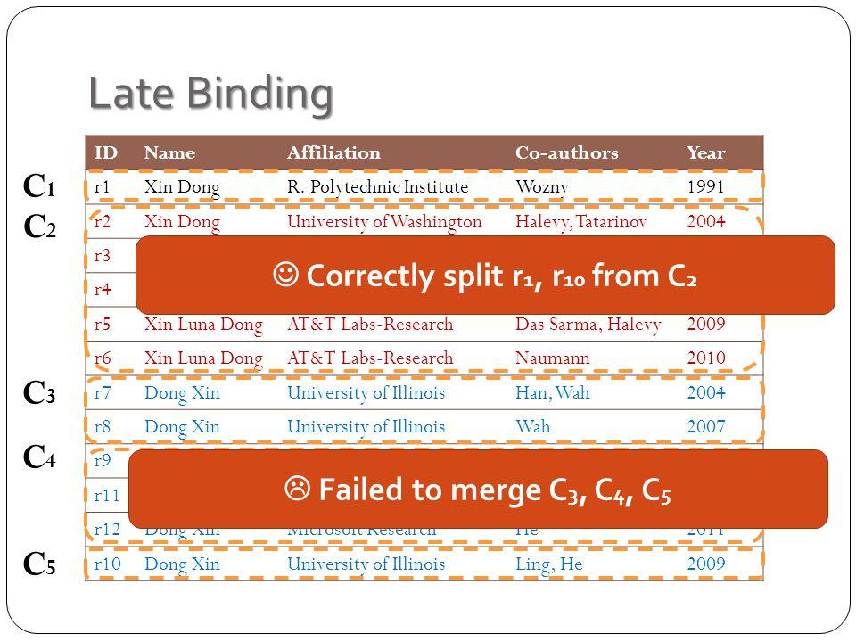 Late Binding C1C1 C2C2 C3C3 C4C4 C5C5 IDNameAffiliationCo-authorsYear r1Xin DongR.