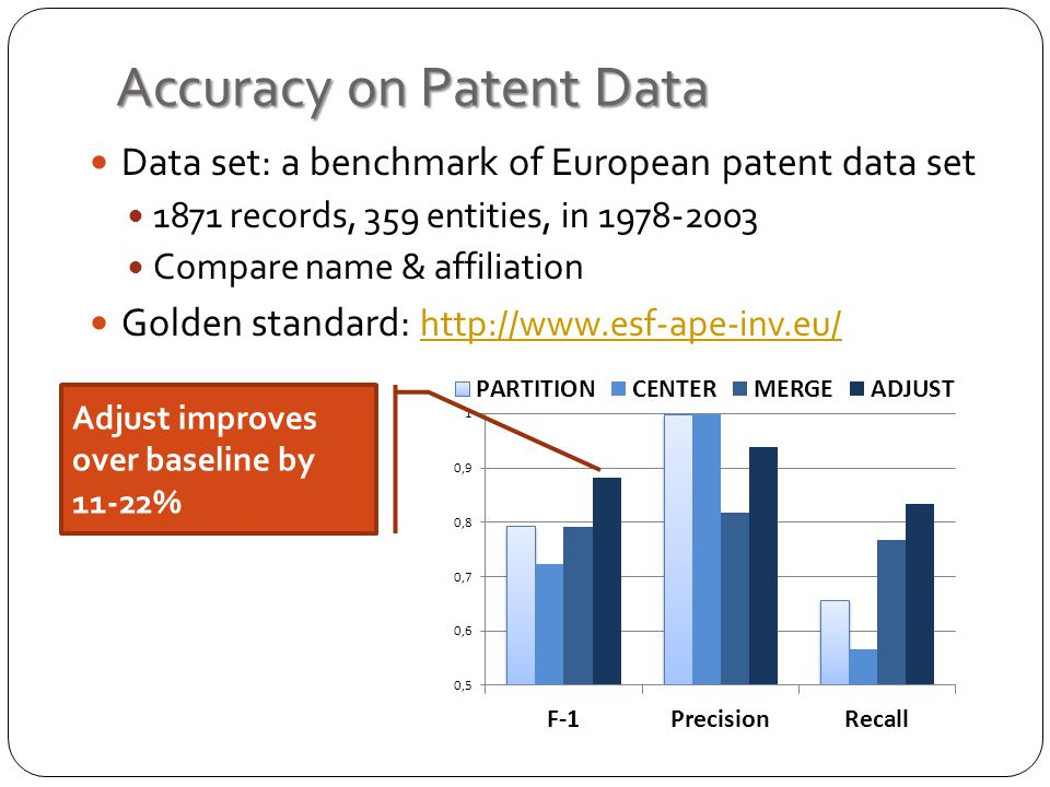 Accuracy on Patent Data Data set: a benchmark of European patent data set 1871 records, 359 entities, in 1978-2003 Compare name & affiliation Golden standard: http://www.esf-ape-inv.eu/ http://www.esf-ape-inv.eu/ Adjust improves over baseline by 11-22%