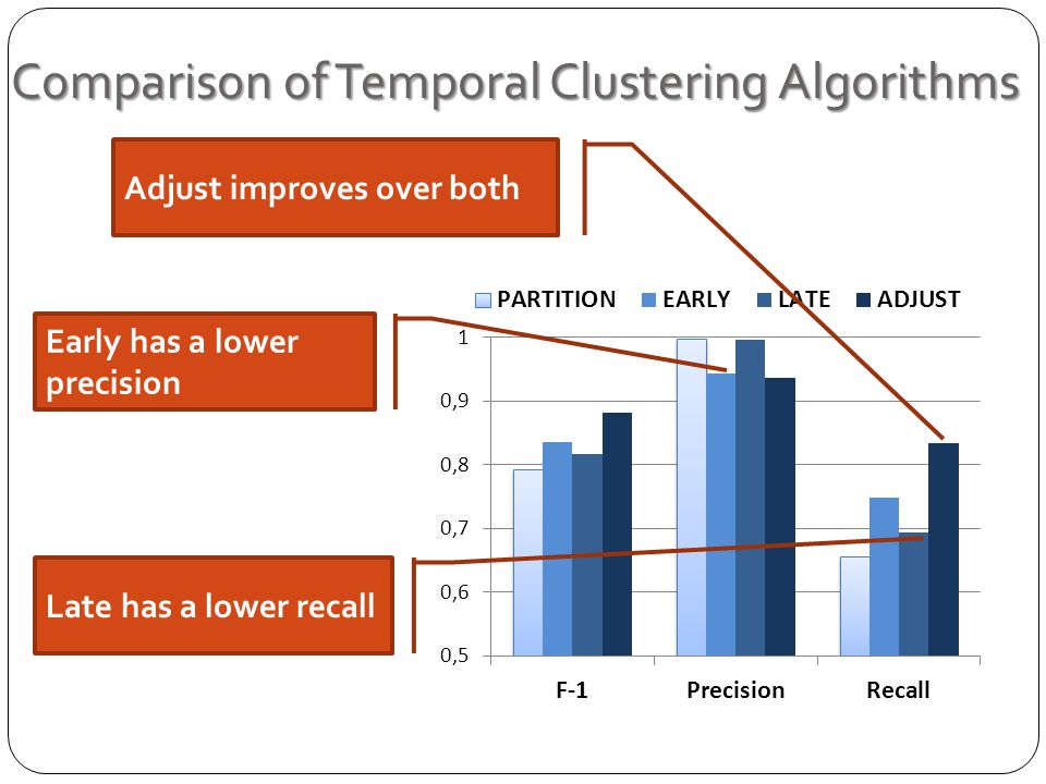 Comparison of Temporal Clustering Algorithms Early has a lower precision Late has a lower recall Adjust improves over both