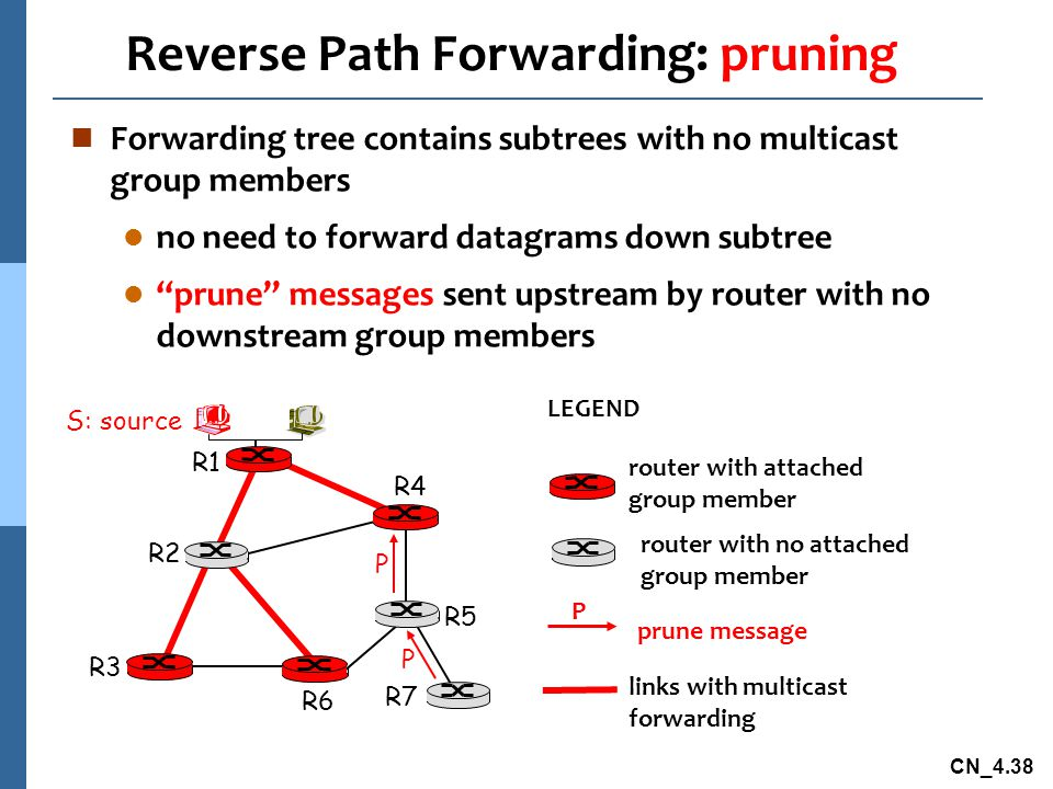 CN_4.38 Reverse Path Forwarding: pruning n Forwarding tree contains subtrees with no multicast group members l no need to forward datagrams down subtr