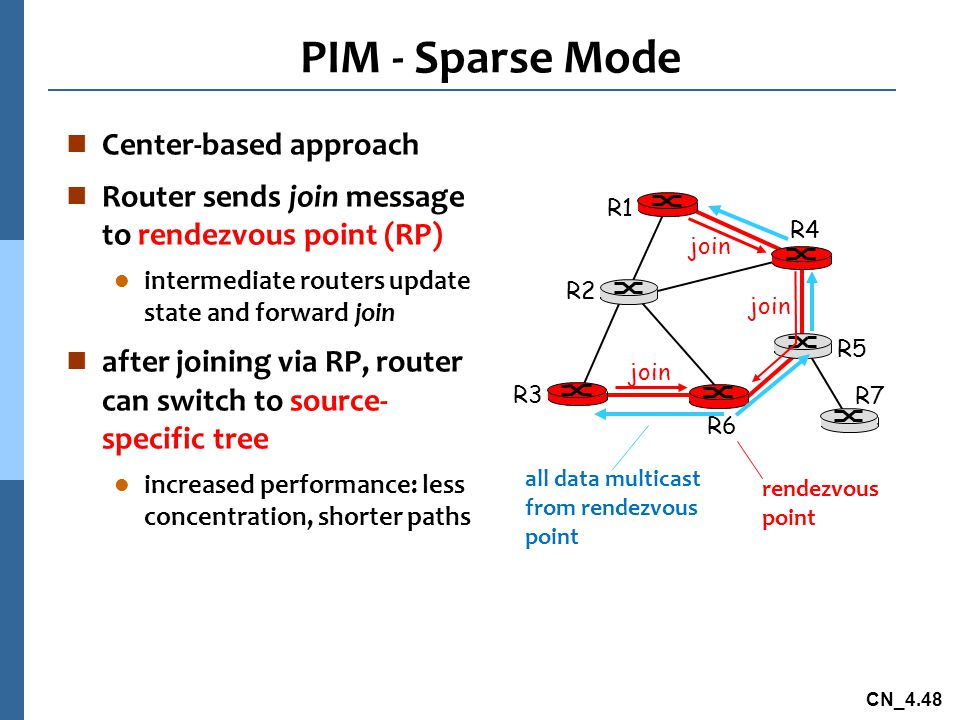 CN_4.48 PIM - Sparse Mode n Center-based approach n Router sends join message to rendezvous point (RP) l intermediate routers update state and forward