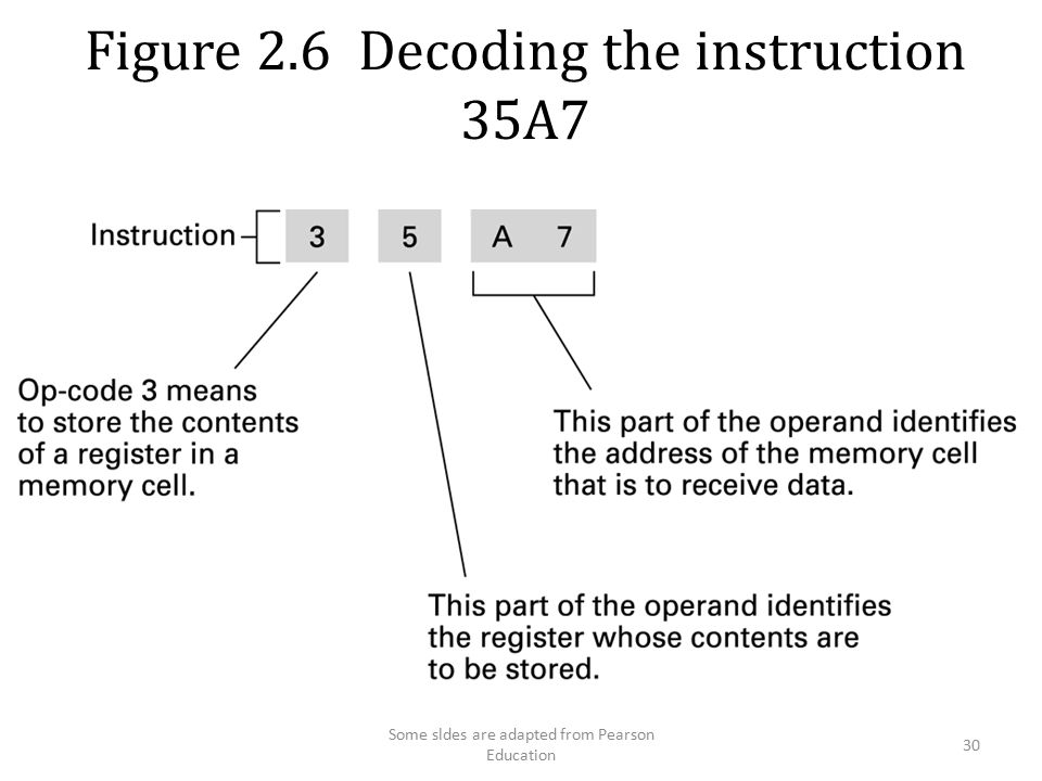 Figure 2.6 Decoding the instruction 35A7 30 Some sldes are adapted from Pearson Education