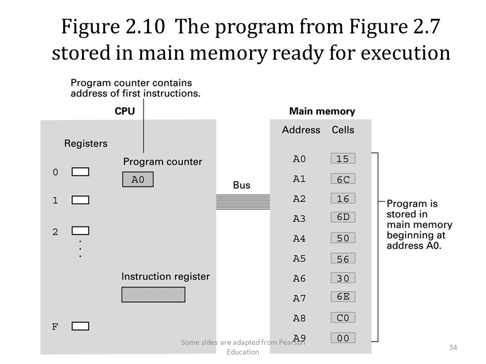 Figure 2.10 The program from Figure 2.7 stored in main memory ready for execution 34 Some sldes are adapted from Pearson Education