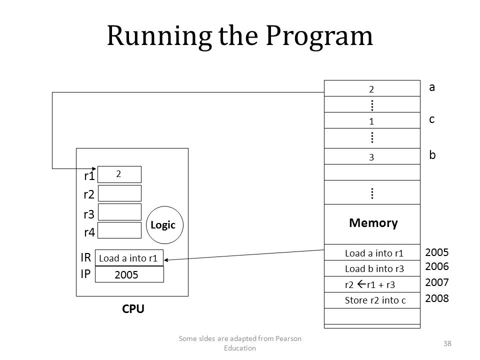 Running the Program a c Memory Load a into r1 Load b into r3 r2  r1 + r3 Store r2 into c Load a into r1 r1 r2 r3 r4 IR IP Logic CPU 2 b 38 Some sldes are adapted from Pearson Education