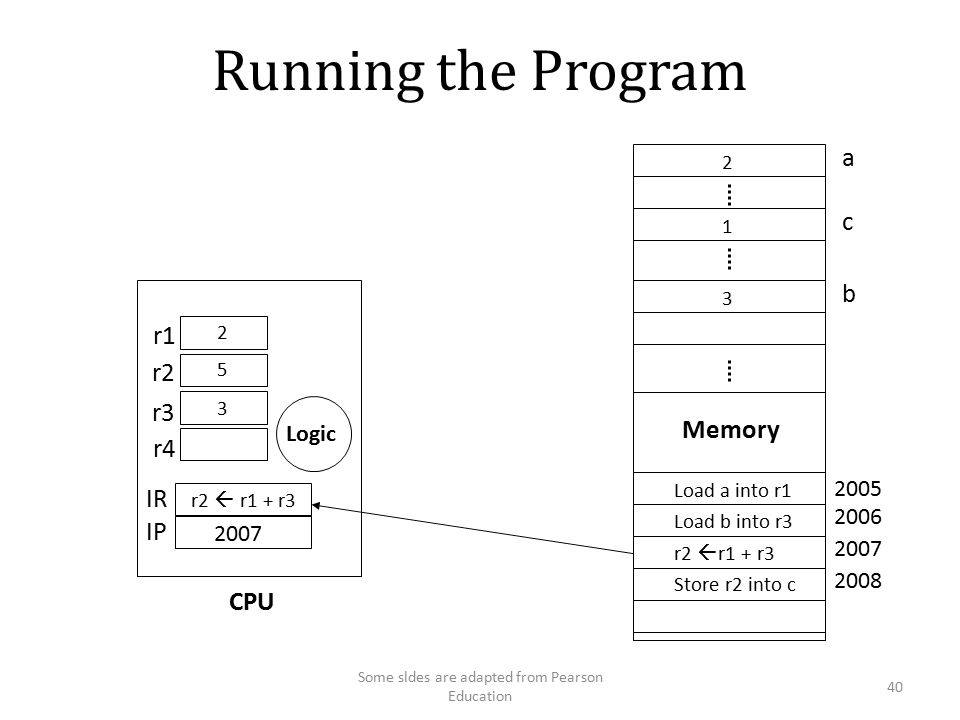 Running the Program a c Memory Load a into r1 Load b into r3 r2  r1 + r3 Store r2 into c r2  r1 + r3 r1 r2 r3 r4 IR IP Logic CPU 3 b Some sldes are adapted from Pearson Education