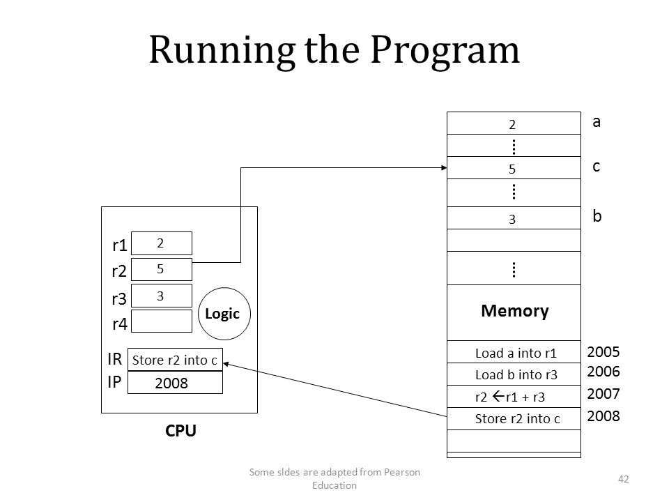 Running the Program a c Memory Load a into r1 Load b into r3 r2  r1 + r3 Store r2 into c Store r2 into c r1 r2 r3 r4 IR IP Logic CPU 3 b Some sldes are adapted from Pearson Education