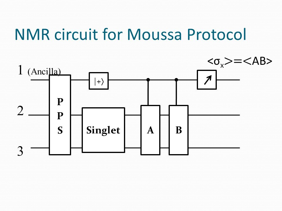 NMR circuit for Moussa Protocol Singlet 1 (Ancilla) 2 3 B |+  A =