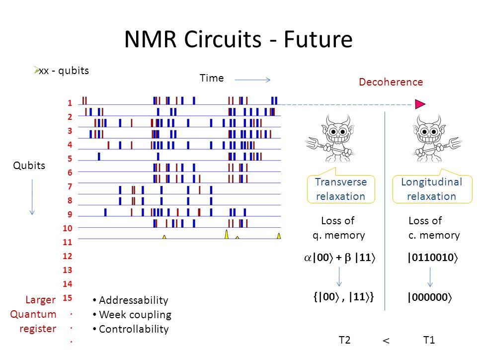 NMR Circuits - Future 1 2 3 4 5 6 7 8 9 10 11 12 13 14 15.