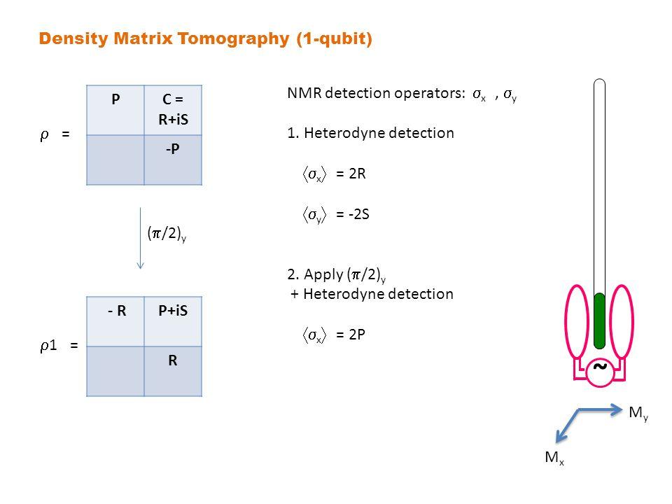 PC = R+iS -P Density Matrix Tomography (1-qubit) NMR detection operators:  x,  y 1.