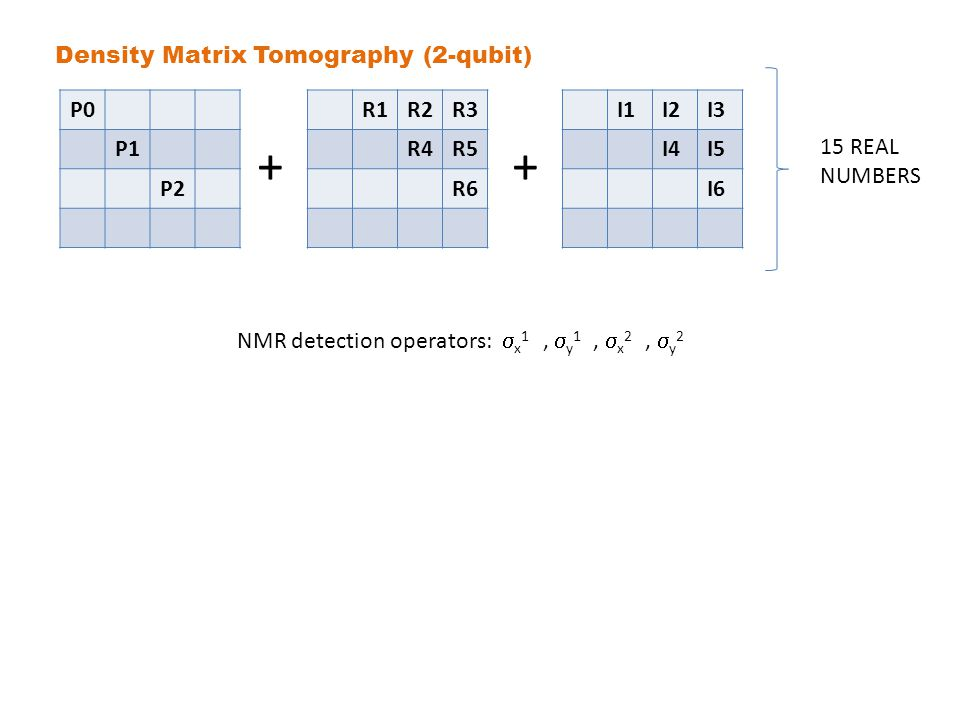 P0 P1 P2 R1R2R3 R4R5 R6 + I1I2I3 I4I5 I6 + 15 REAL NUMBERS Density Matrix Tomography (2-qubit) NMR detection operators:  x 1,  y 1,  x 2,  y 2