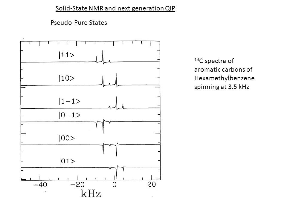 Solid-State NMR and next generation QIP Pseudo-Pure States 13 C spectra of aromatic carbons of Hexamethylbenzene spinning at 3.5 kHz
