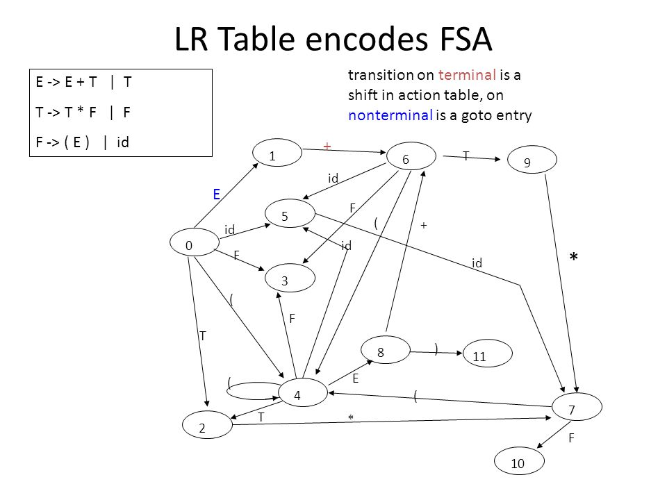 LR Table encodes FSA 0 1 2 3 4 5 6 7 8 9 10 11 ( T E ) F * id ( * + ( F F F E ( T + T E -> E + T | T T -> T * F | F F -> ( E ) | id transition on terminal is a shift in action table, on nonterminal is a goto entry