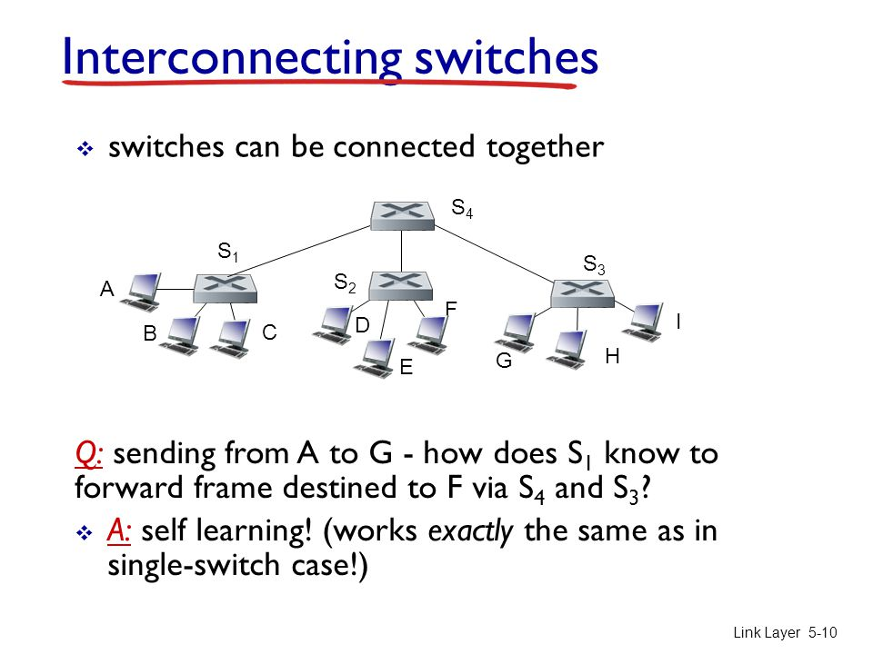 Link Layer 5-10 Interconnecting switches  switches can be connected together Q: sending from A to G - how does S 1 know to forward frame destined to F via S 4 and S 3 .