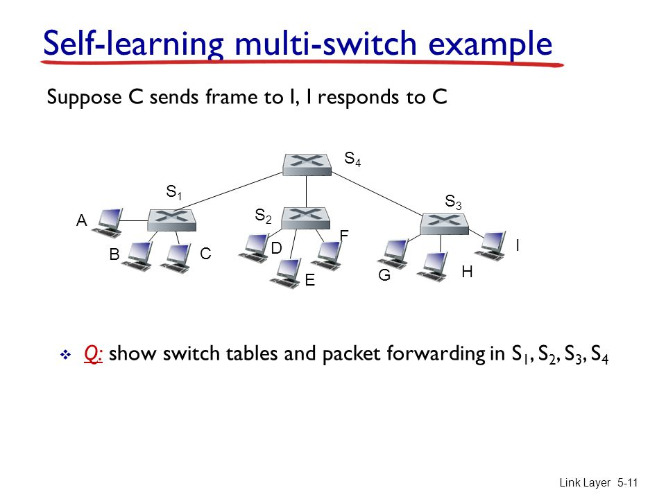Link Layer 5-11 Self-learning multi-switch example Suppose C sends frame to I, I responds to C  Q: show switch tables and packet forwarding in S 1, S 2, S 3, S 4 A B S1S1 C D E F S2S2 S4S4 S3S3 H I G