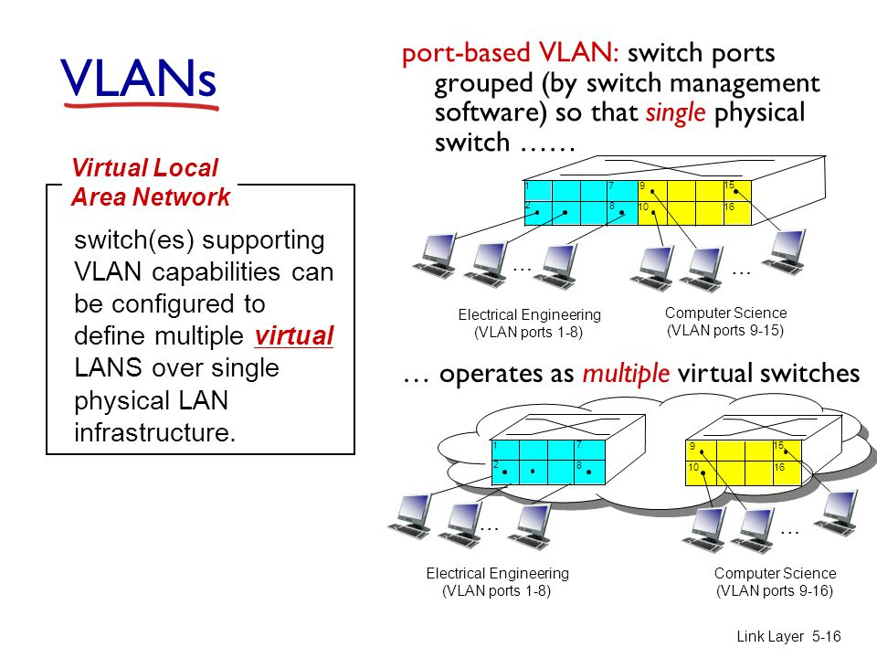 Link Layer 5-16 VLANs port-based VLAN: switch ports grouped (by switch management software) so that single physical switch …… switch(es) supporting VLAN capabilities can be configured to define multiple virtual LANS over single physical LAN infrastructure.