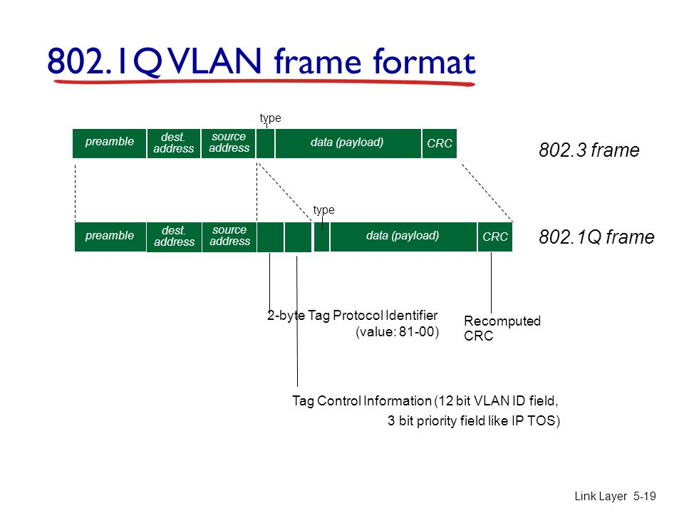 Link Layer 5-19 type 2-byte Tag Protocol Identifier (value: 81-00) Tag Control Information (12 bit VLAN ID field, 3 bit priority field like IP TOS) Recomputed CRC 802.1Q VLAN frame format 802.3 frame 802.1Q frame dest.