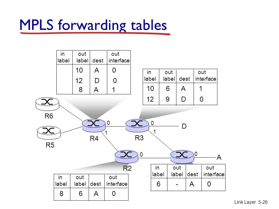 Link Layer 5-26 R1 R2 D R3 R4 R5 0 1 0 0 A R6 in out out label label dest interface 6 - A 0 in out out label label dest interface 10 6 A 1 12 9 D 0 in out out label label dest interface 10 A 0 12 D 0 1 in out out label label dest interface 8 6 A 0 0 8 A 1 MPLS forwarding tables