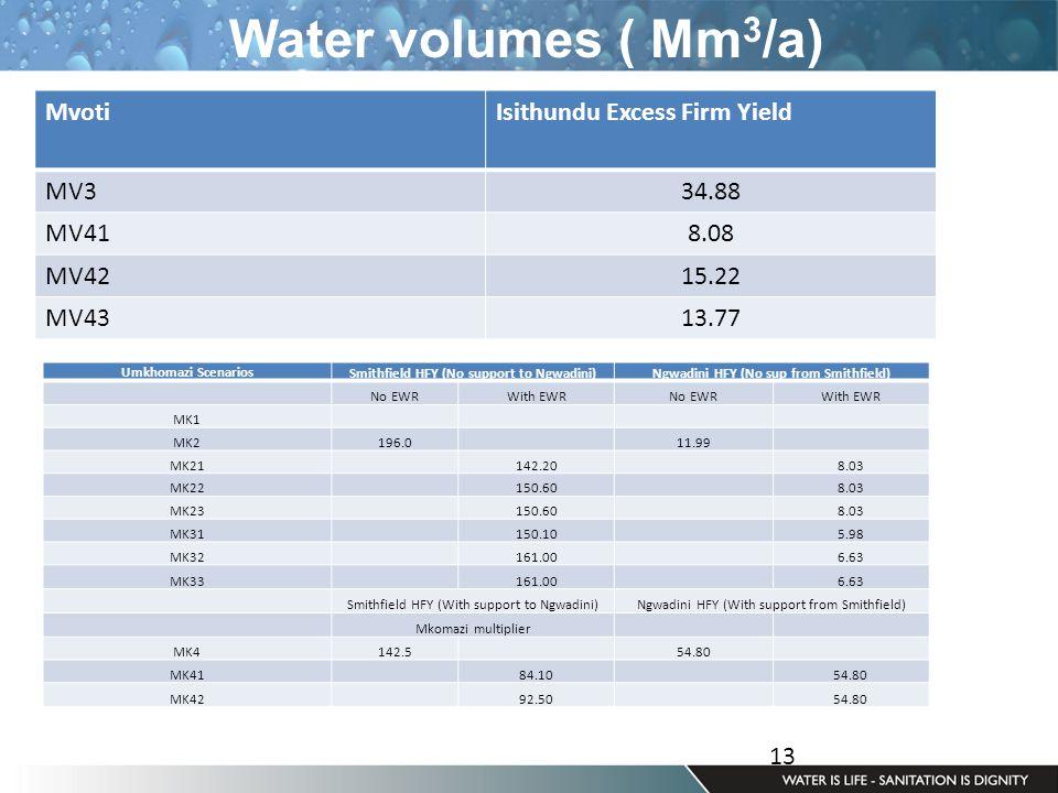 13 Water volumes ( Mm 3 /a) MvotiIsithundu Excess Firm Yield MV334.88 MV418.08 MV4215.22 MV4313.77 Umkhomazi ScenariosSmithfield HFY (No support to Ngwadini)Ngwadini HFY (No sup from Smithfield) No EWRWith EWRNo EWRWith EWR MK1 MK2196.0 11.99 MK21 142.20 8.03 MK22 150.60 8.03 MK23 150.60 8.03 MK31 150.10 5.98 MK32 161.00 6.63 MK33 161.00 6.63 Smithfield HFY (With support to Ngwadini)Ngwadini HFY (With support from Smithfield) Mkomazi multiplier MK4142.5 54.80 MK41 84.10 54.80 MK42 92.50 54.80