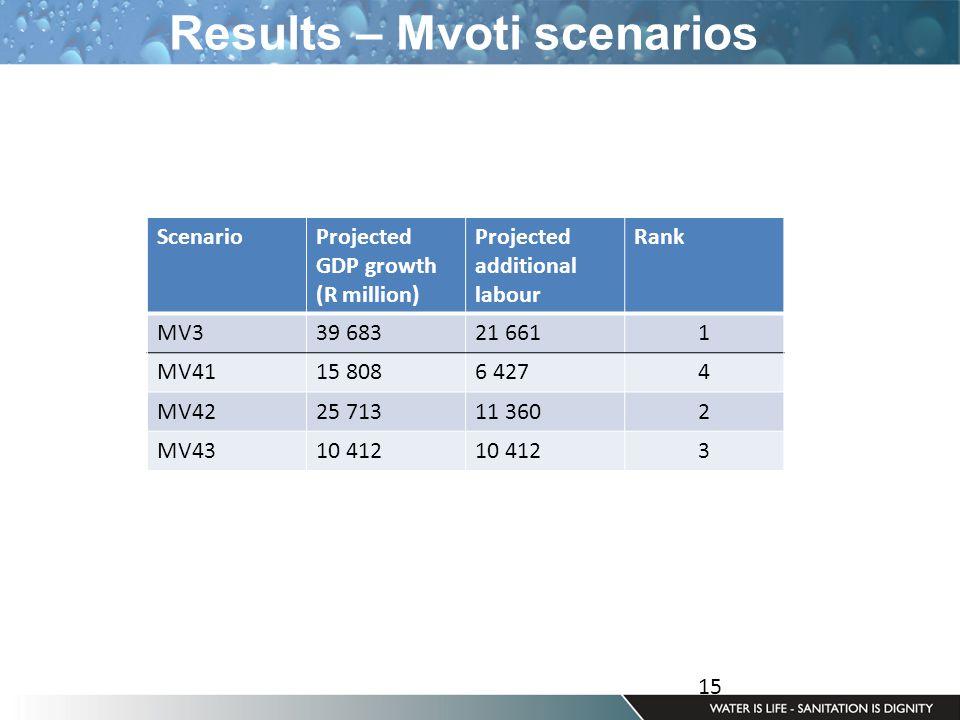 15 Results – Mvoti scenarios ScenarioProjected GDP growth (R million) Projected additional labour Rank MV339 68321 6611 MV4115 8086 4274 MV4225 71311 3602 MV4310 412 3