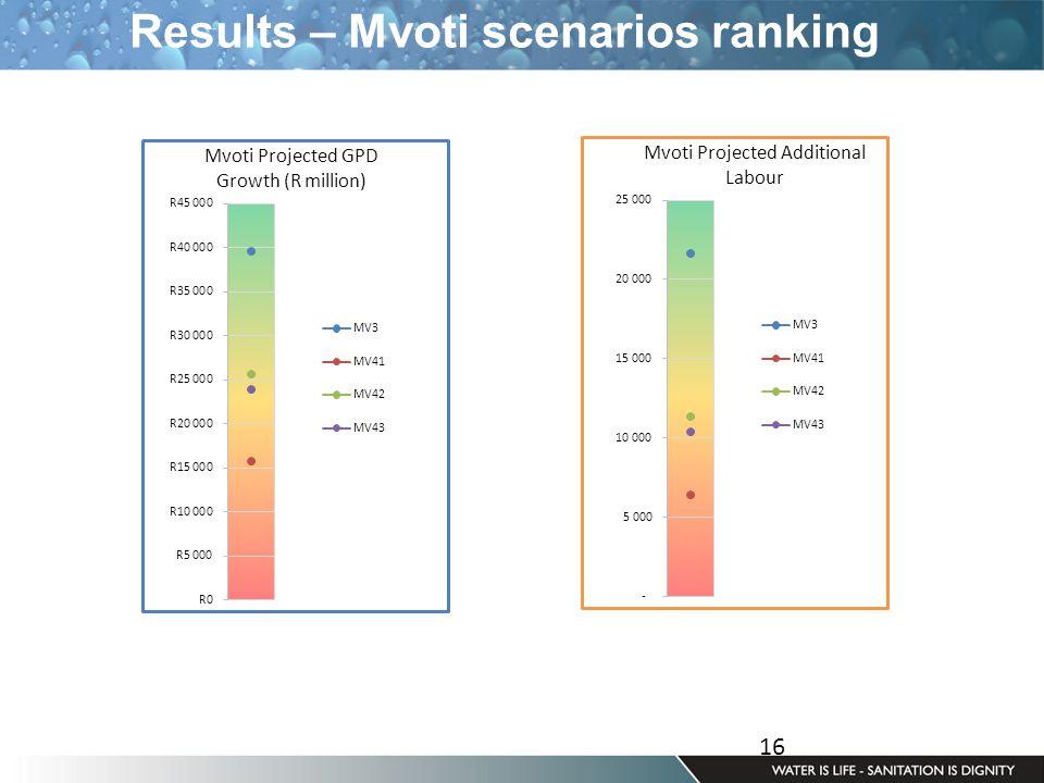 16 Results – Mvoti scenarios ranking