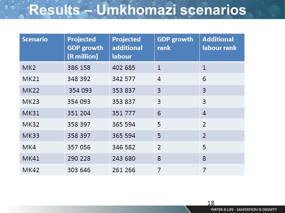18 Results – Umkhomazi scenarios ScenarioProjected GDP growth (R million) Projected additional labour GDP growth rank Additional labour rank MK2386 158402 68511 MK21348 392342 57746 MK22 354 093353 83733 MK23354 093353 83733 MK31351 204351 77764 MK32358 397365 59452 MK33358 397365 59452 MK4357 056346 58225 MK41290 228243 68088 MK42303 646261 26677
