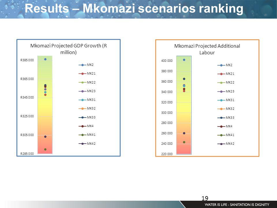 19 Results – Mkomazi scenarios ranking
