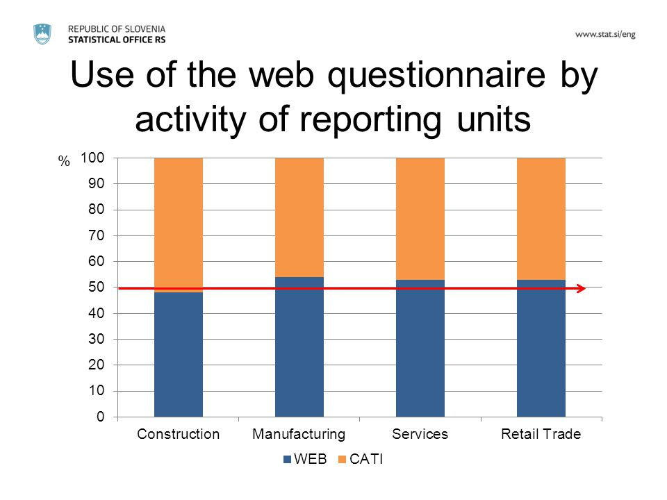 Use of the web questionnaire by activity of reporting units