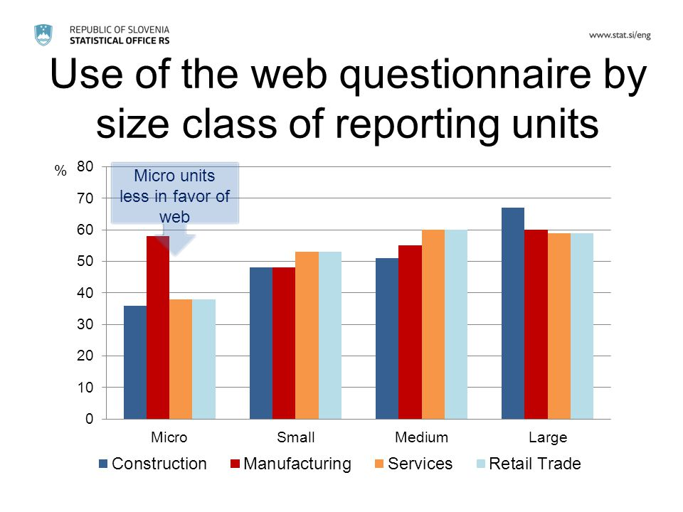 Use of the web questionnaire by size class of reporting units Micro units less in favor of web