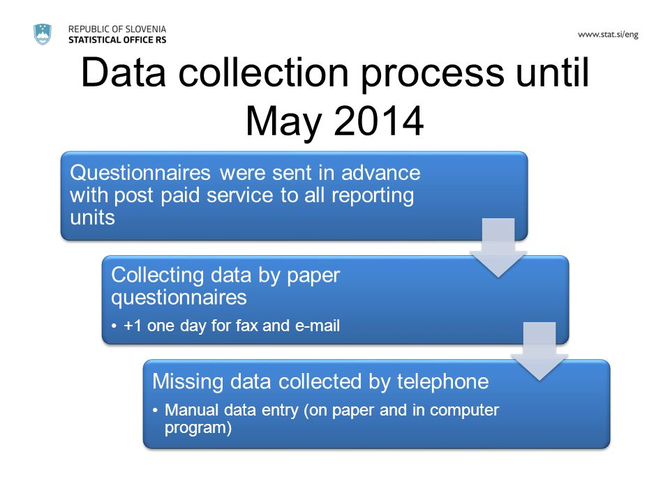 Data collection process until May 2014 Questionnaires were sent in advance with post paid service to all reporting units Collecting data by paper questionnaires +1 one day for fax and  Missing data collected by telephone Manual data entry (on paper and in computer program)