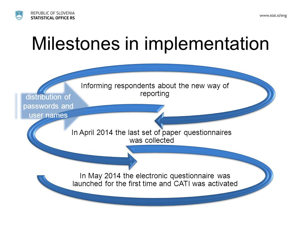 Milestones in implementation Informing respondents about the new way of reporting In April 2014 the last set of paper questionnaires was collected In