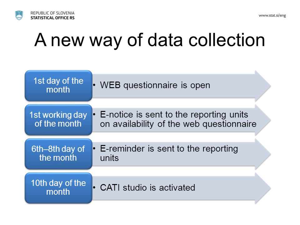 A new way of data collection WEB questionnaire is open 1st day of the month E-notice is sent to the reporting units on availability of the web questionnaire 1st working day of the month E-reminder is sent to the reporting units 6th–8th day of the month CATI studio is activated 10th day of the month