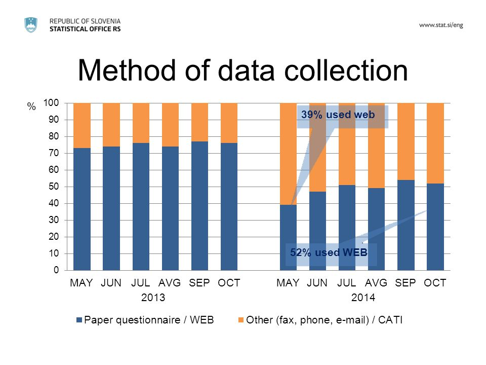 Method of data collection 39% used web 52% used WEB