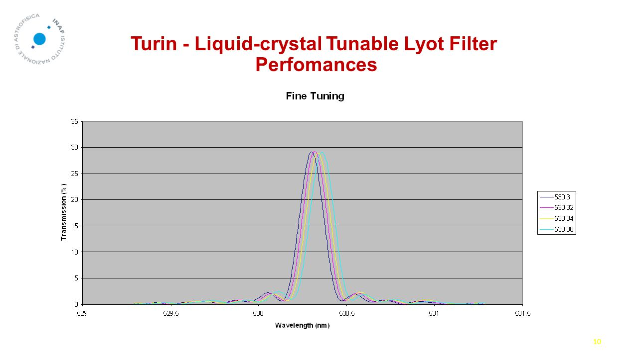 Turin - Liquid-crystal Tunable Lyot Filter Perfomances 10