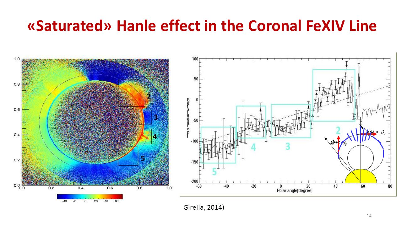 «Saturated» Hanle effect in the Coronal FeXIV Line 14  >  v  <  v Girella, 2014)