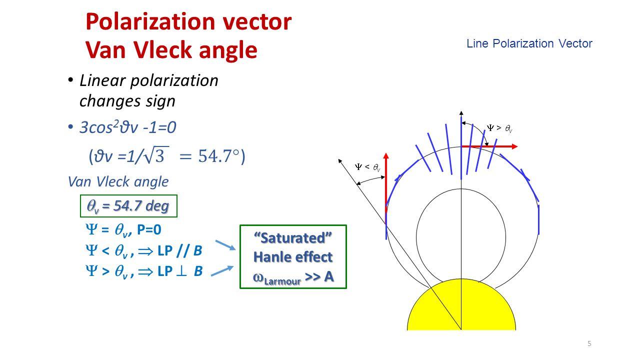 Polarization vector Van Vleck angle 5  >  v  <  v Line Polarization Vector Saturated Hanle effect  Larmour >> A