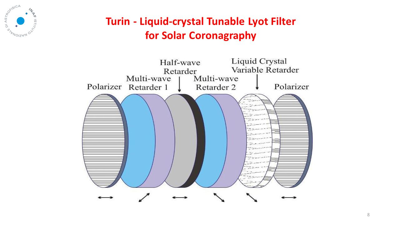 8 Turin - Liquid-crystal Tunable Lyot Filter for Solar Coronagraphy