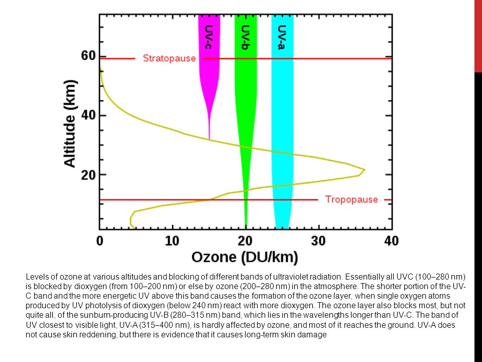Levels of ozone at various altitudes and blocking of different bands of ultraviolet radiation. Essentially all UVC (100–280 nm) is blocked by dioxygen