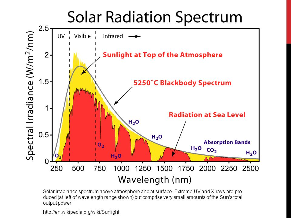 Solar irradiance spectrum above atmosphere and at surface. Extreme UV and X-rays are pro duced (at left of wavelength range shown) but comprise very s