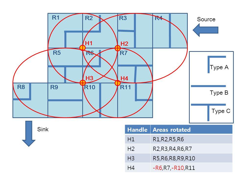 R1 R2R3R4 R8 R9R10R11 R5 R6R7 H1 H2 H3 H4 Source Sink HandleAreas rotated H1R1,R2,R5,R6 H2R2,R3,R4,R6,R7 H3R5,R6,R8,R9,R10 H4-R6,R7,-R10,R11 Type A Type B Type C