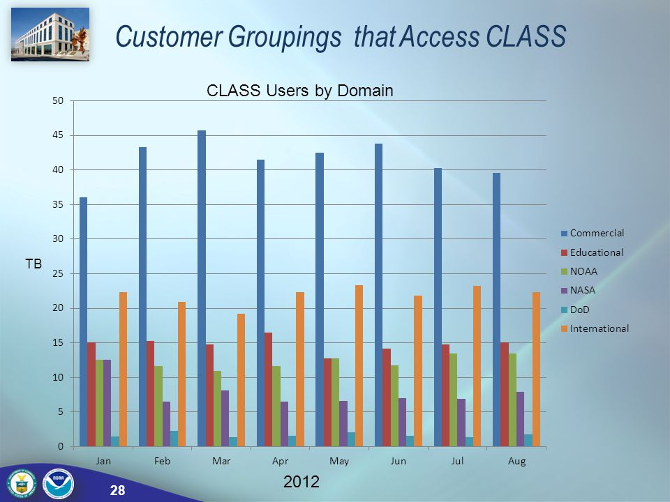 Customer Groupings that Access CLASS CLASS Users by Domain TB 2012 28